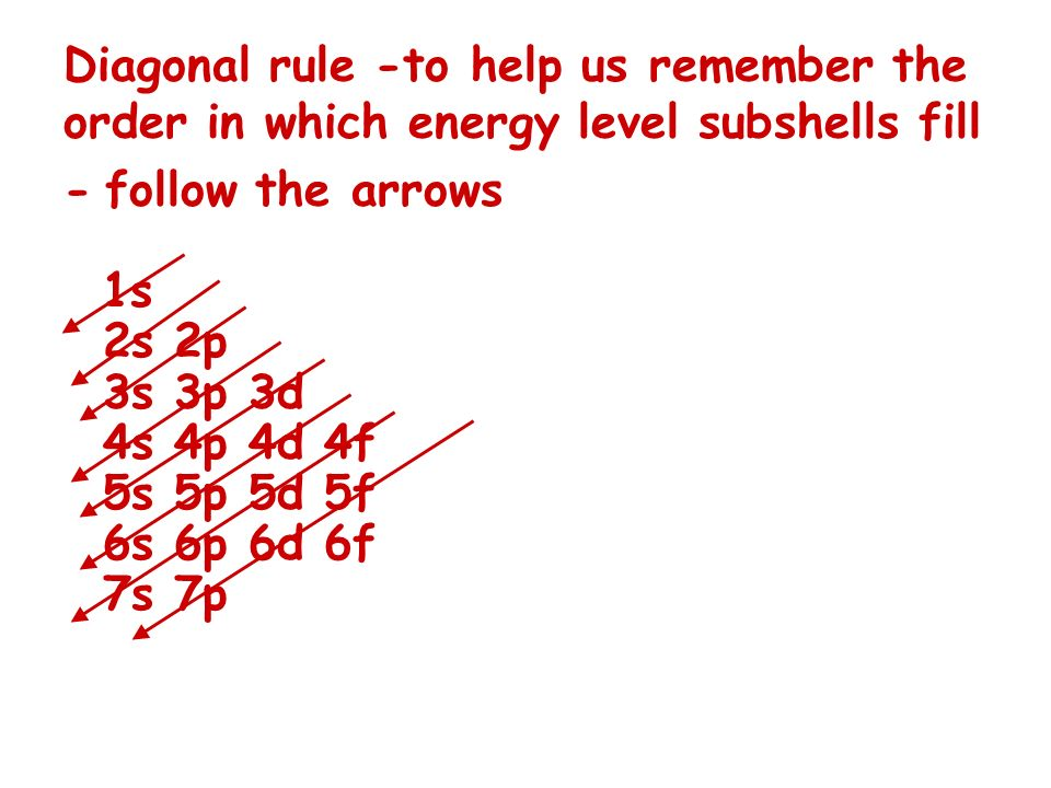 Diagonal rule -to help us remember the order in which energy level subshells fill - follow the arrows 1s 2s 2p 3s 3p 3d 4s 4p 4d 4f 5s 5p 5d 5f 6s 6p