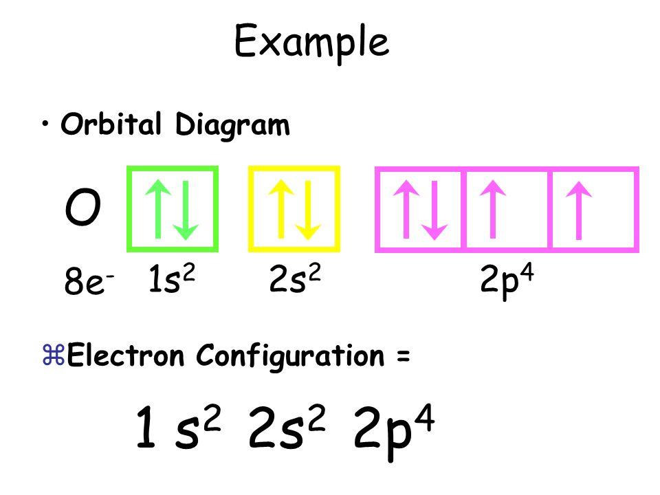 O 8e - Orbital Diagram zElectron Configuration = 1 s 2 2s 2 2p 4 Example 1s 2 2s 2 2p 4