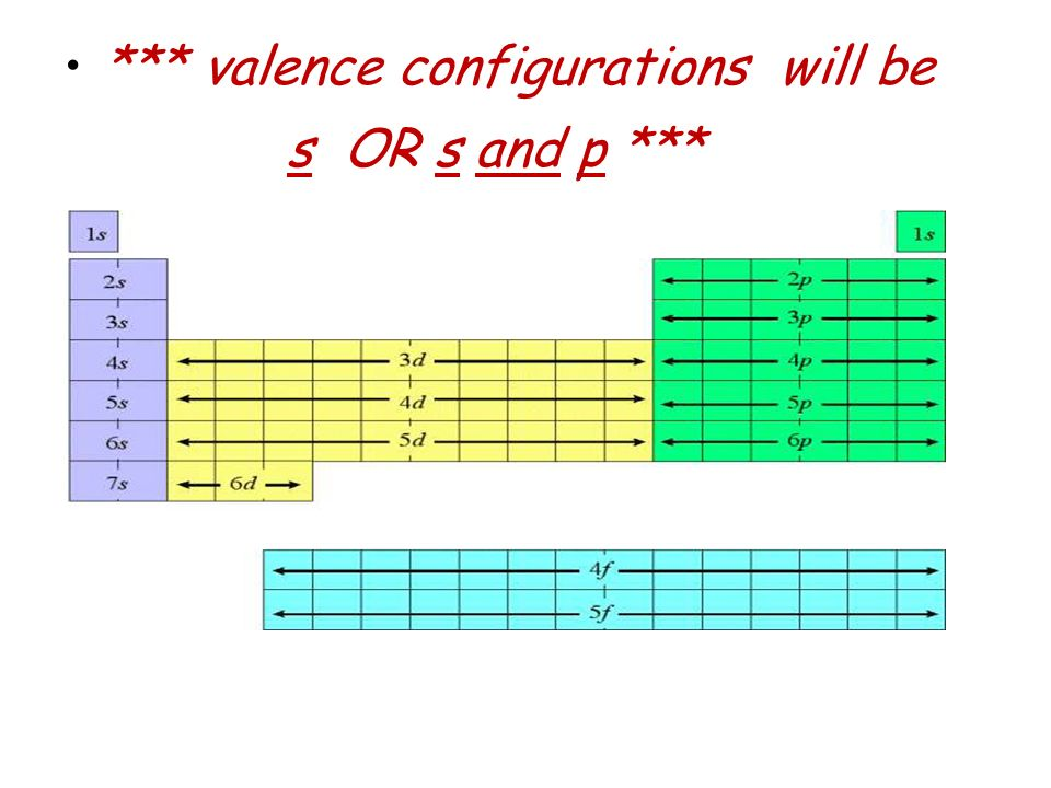 *** valence configurations will be s OR s and p ***