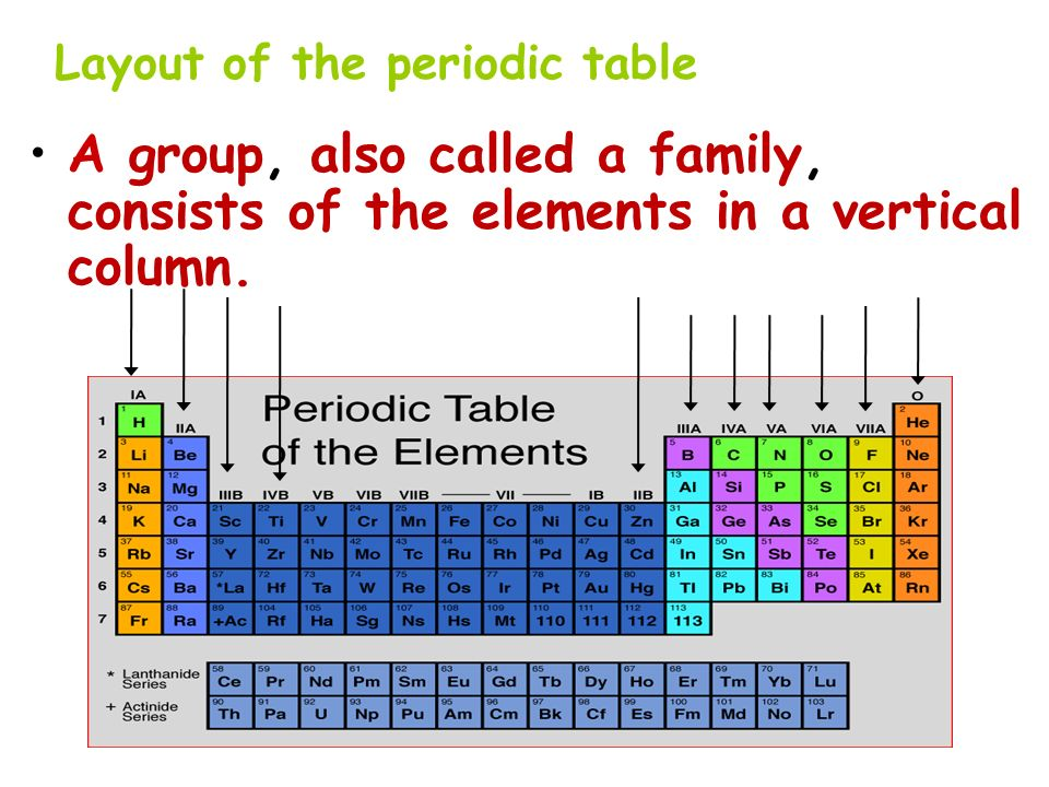 Layout of the periodic table A group, also called a family, consists of the elements in a vertical column.