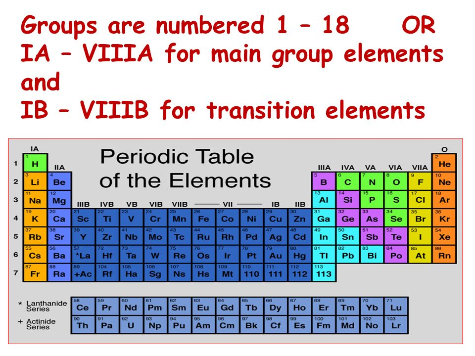 Groups are numbered 1 – 18 OR IA – VIIIA for main group elements and IB – VIIIB for transition elements