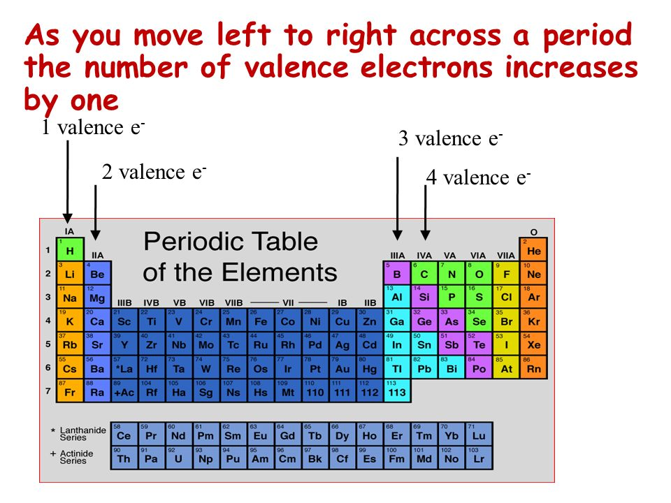 1 valence e - 2 valence e - As you move left to right across a period the number of valence electrons increases by one 3 valence e - 4 valence e -