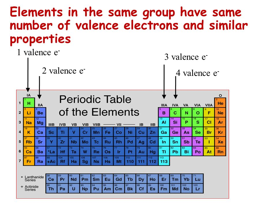 1 valence e - 2 valence e - Elements in the same group have same number of valence electrons and similar properties 3 valence e - 4 valence e -