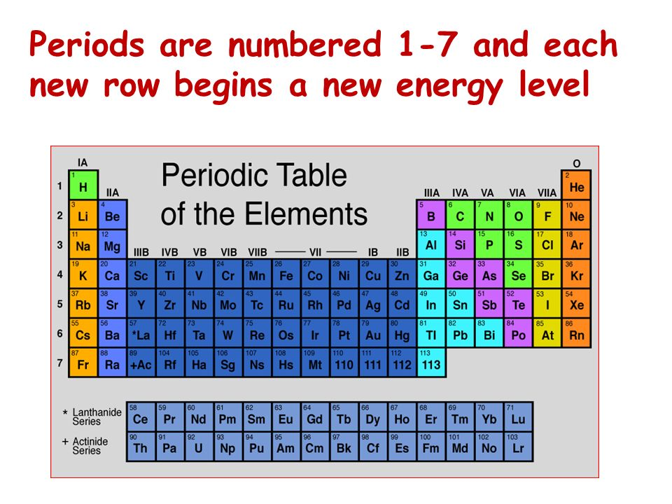 Periods are numbered 1-7 and each new row begins a new energy level