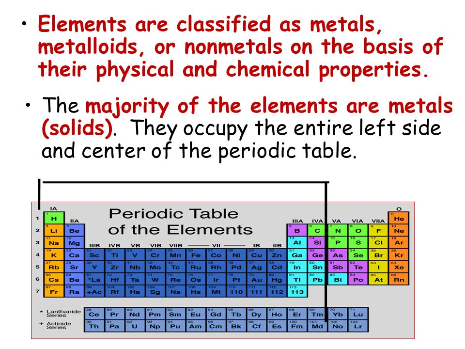 The majority of the elements are metals (solids). They occupy the entire left side and center of the periodic table. Elements are classified as metals