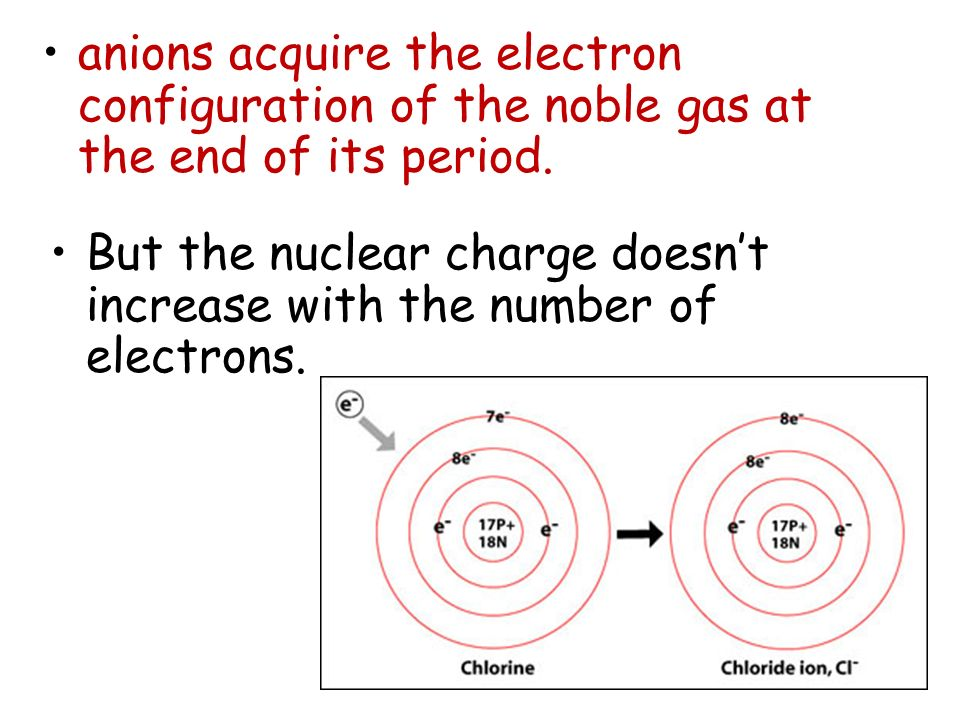 anions acquire the electron configuration of the noble gas at the end of its period. But the nuclear charge doesnt increase with the number of electro
