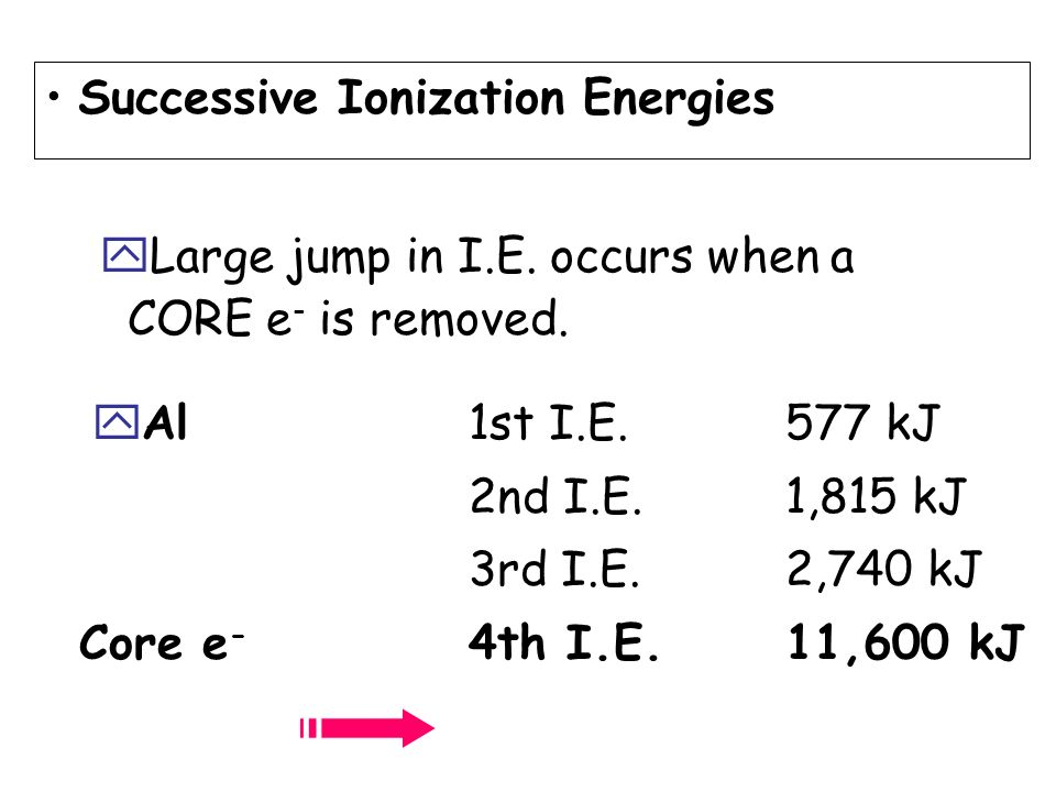 yAl1st I.E.577 kJ 2nd I.E.1,815 kJ 3rd I.E.2,740 kJ Core e - 4th I.E.11,600 kJ Successive Ionization Energies yLarge jump in I.E. occurs when a CORE e