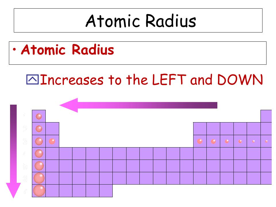 Atomic Radius yIncreases to the LEFT and DOWN Atomic Radius