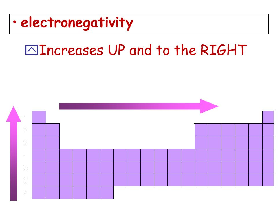 electronegativity yIncreases UP and to the RIGHT