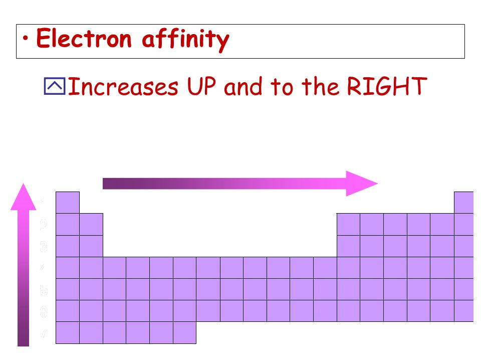 Electron affinity yIncreases UP and to the RIGHT
