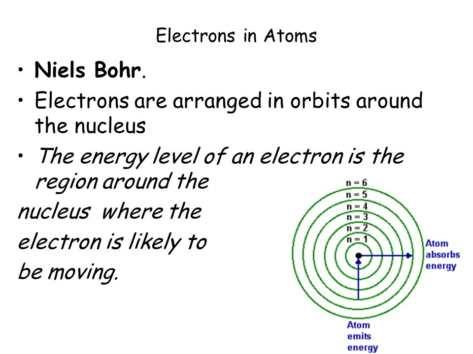 Bohr Model For Silicon Electrons in Atoms Niels Bohr