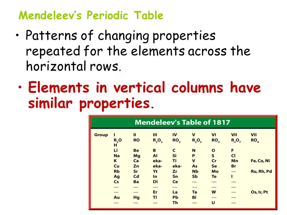 Patterns of changing properties repeated for the elements across the horizontal rows. Elements in vertical columns have similar properties. Mendeleevs