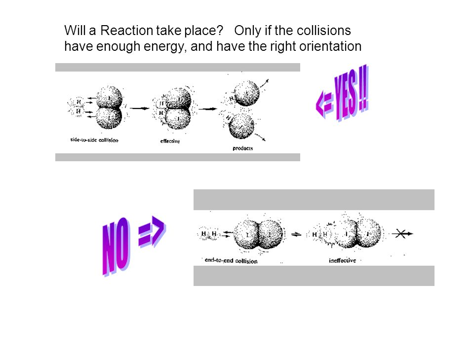 Will a Reaction take place? Only if the collisions have enough energy, and have the right orientation