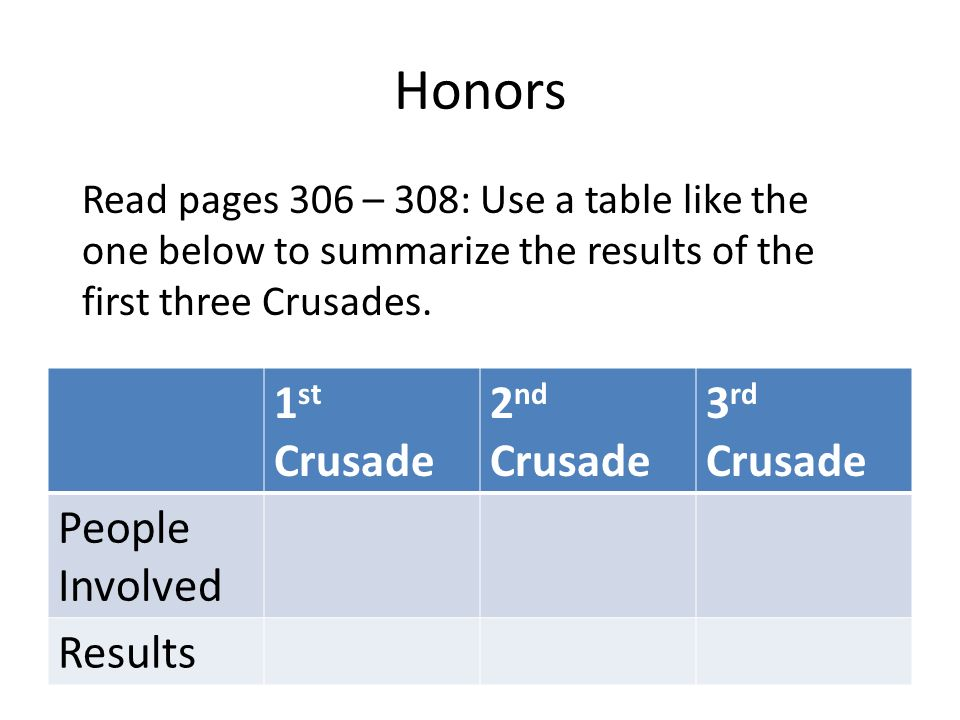 Honors 1 st Crusade 2 nd Crusade 3 rd Crusade People Involved Results Read pages 306 – 308: Use a table like the one below to summarize the results of