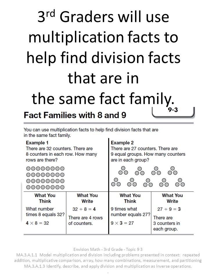 3 rd Graders will use multiplication facts to help find division facts that are in the same fact family. Envision Math - 3rd Grade - Topic 9 3 MA.3.A.