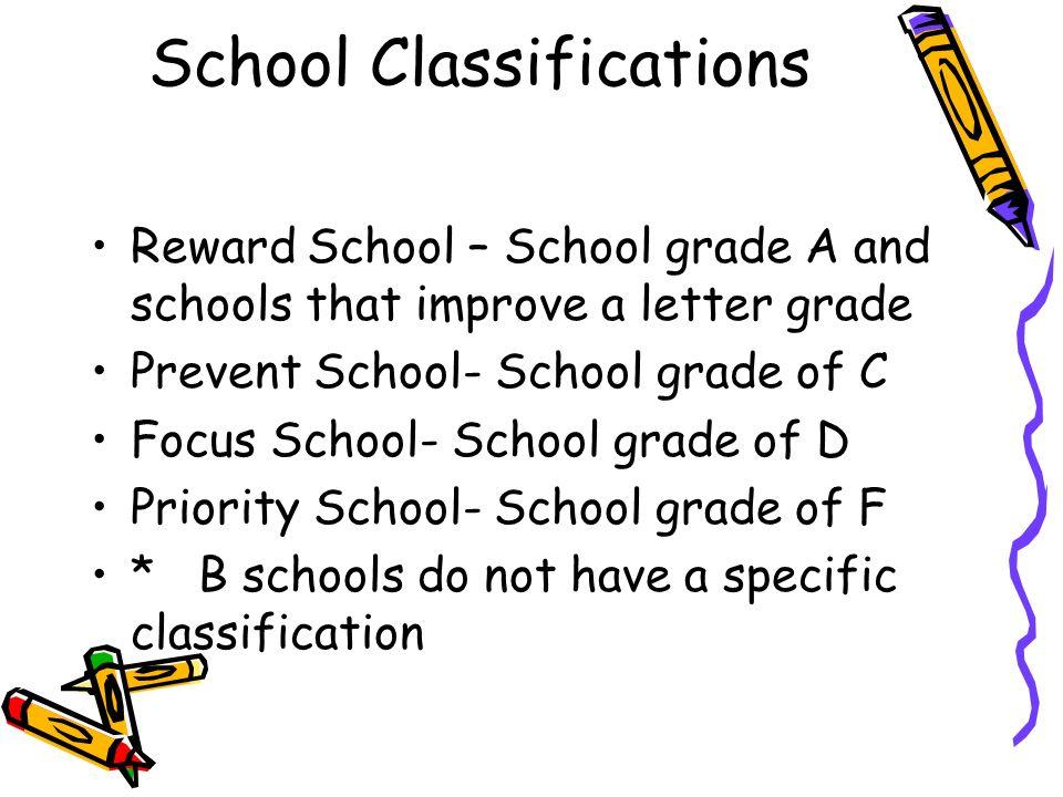 School Classifications Reward School – School grade A and schools that improve a letter grade Prevent School- School grade of C Focus School- School g
