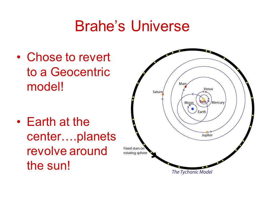 Brahes Universe Universe Chose to revert to a Geocentric model.