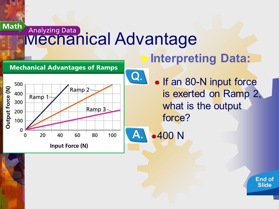 Mechanical Advantage 400 N Interpreting Data: If an 80-N input force is exerted on Ramp 2, what is the output force.