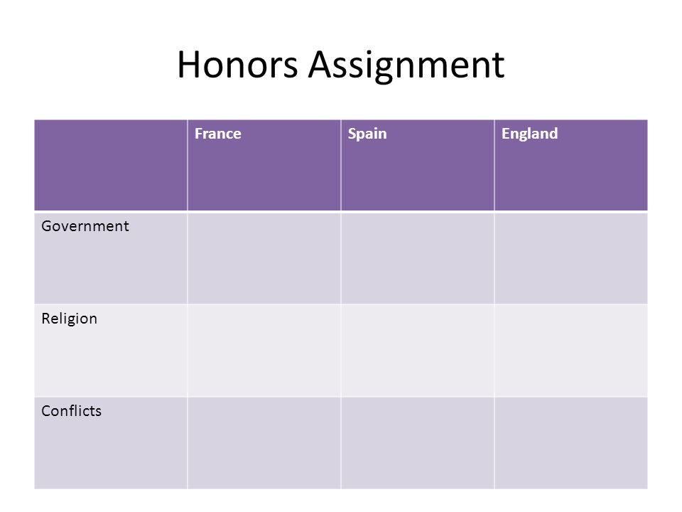 Honors Assignment FranceSpainEngland Government Religion Conflicts