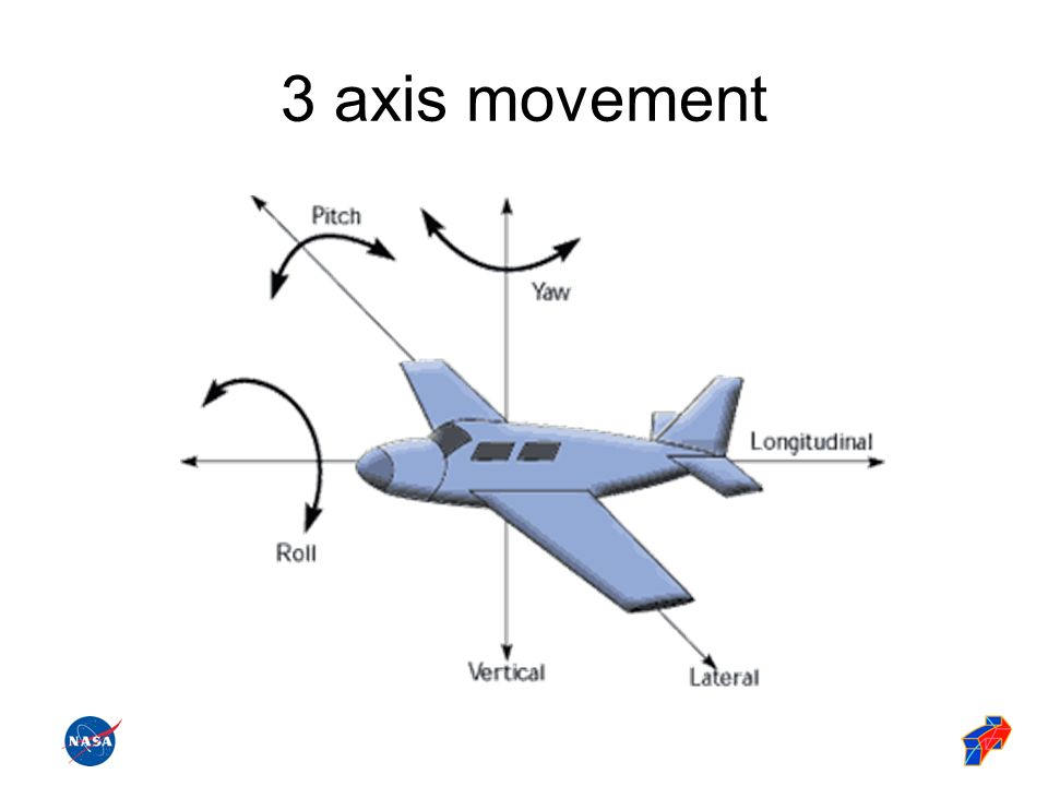 3 axis movement