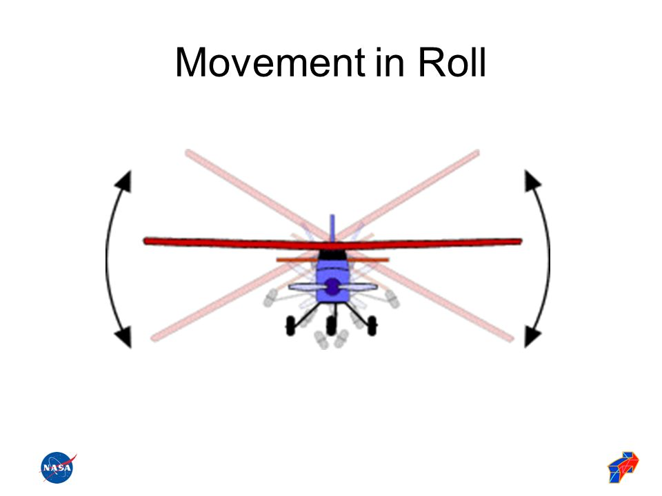Movement in Roll