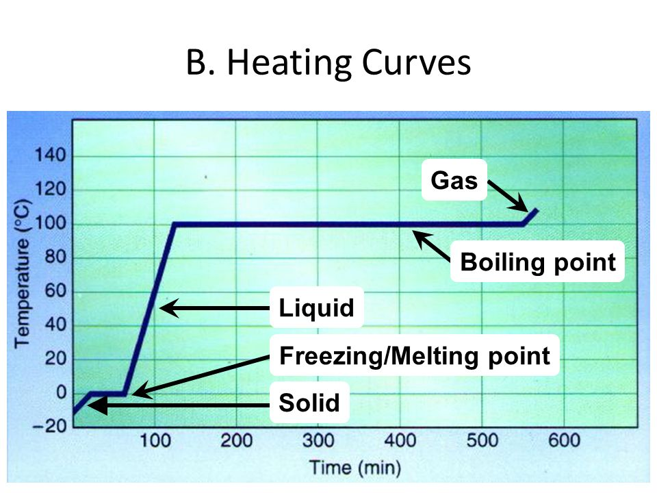 B. Heating Curves Freezing/Melting point Solid Liquid Boiling point Gas