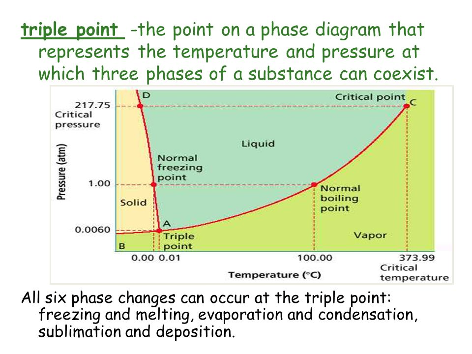 triple point -the point on a phase diagram that represents the temperature and pressure at which three phases of a substance can coexist. All six phas