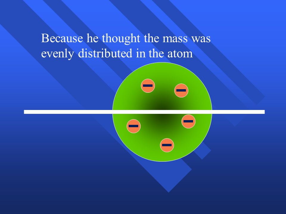 Because he thought the mass was evenly distributed in the atom