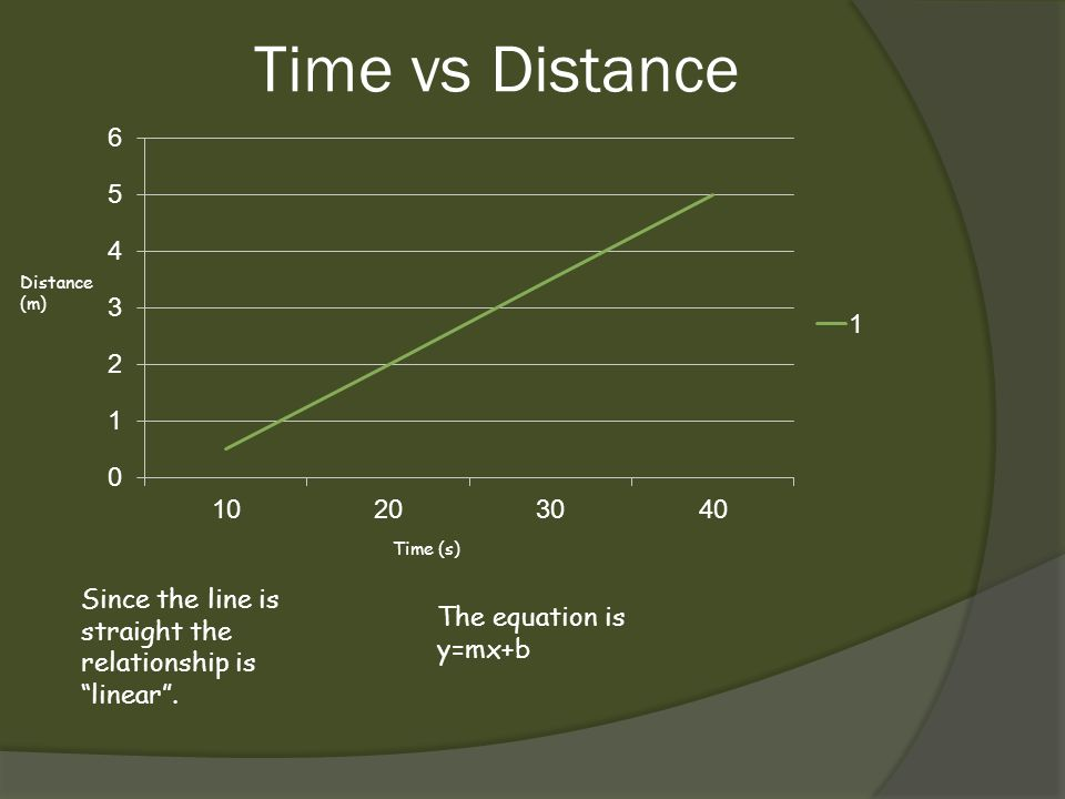 Time vs Distance Since the line is straight the relationship is linear. The equation is y=mx+b Time (s) Distance (m)