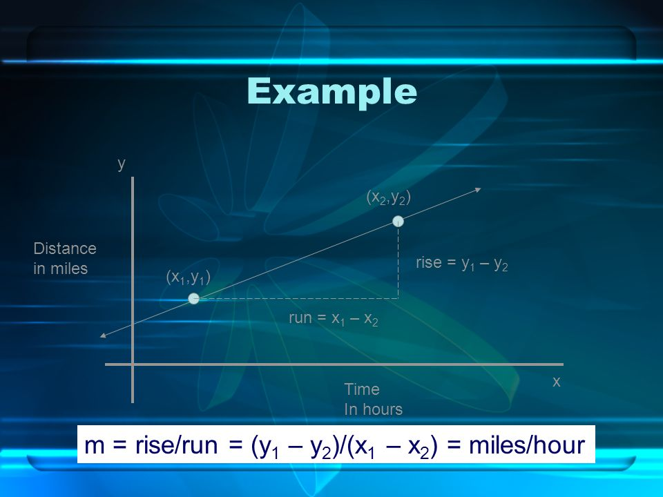 Example y x Distance in miles Time In hours (x 1,y 1 ) (x 2,y 2 ) run = x 1 – x 2 rise = y 1 – y 2 m = rise/run = (y 1 – y 2 )/(x 1 – x 2 ) = miles/ho