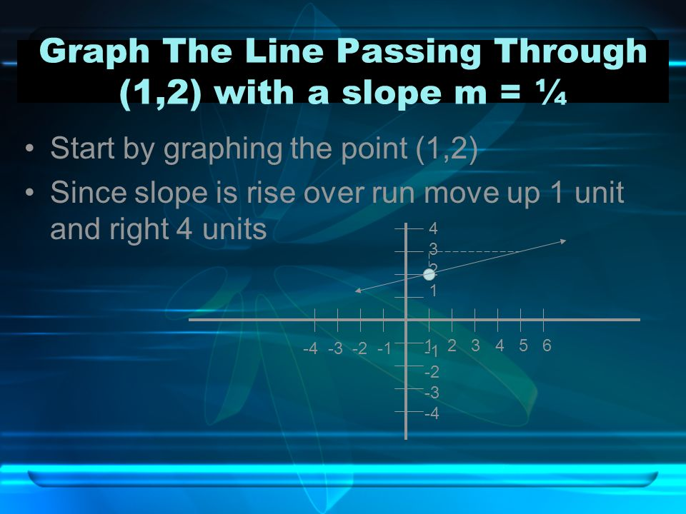 Graph The Line Passing Through (1,2) with a slope m = ¼ Start by graphing the point (1,2) Since slope is rise over run move up 1 unit and right 4 unit