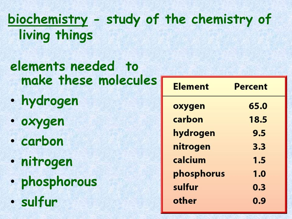 biochemistry - study of the chemistry of living things elements needed to make these molecules hydrogen oxygen carbon nitrogen phosphorous sulfur