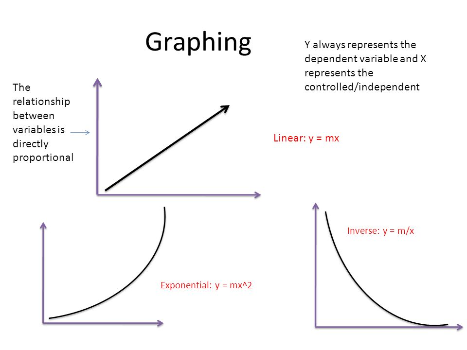 Graphing Linear: y = mx Y always represents the dependent variable and X represents the controlled/independent Exponential: y = mx^2 Inverse: y = m/x The relationship between variables is directly proportional