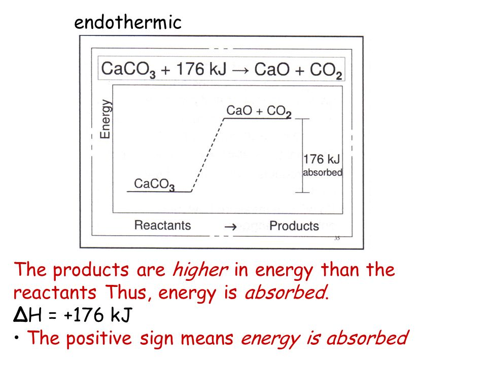 The products are higher in energy than the reactants Thus, energy is absorbed. ΔH = +176 kJ The positive sign means energy is absorbed endothermic