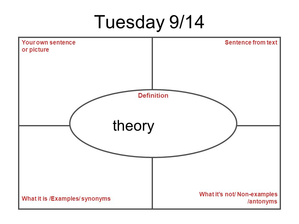 Tuesday 9/14 Your own sentence or picture What it is /Examples/ synonyms What its not/ Non-examples /antonyms Sentence from text Definition theory