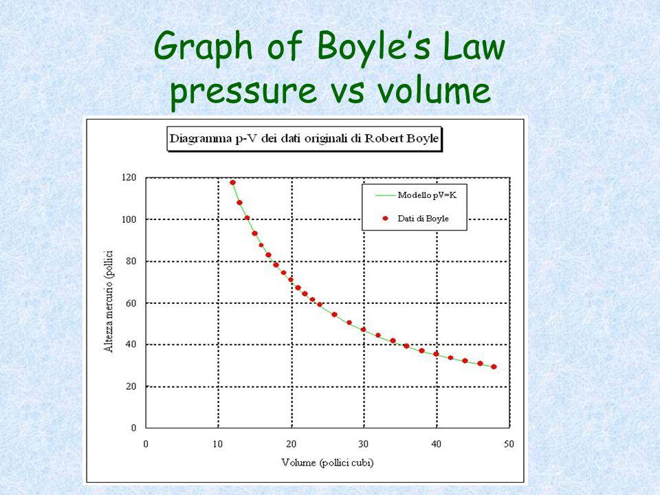 Graph of Boyles Law pressure vs volume