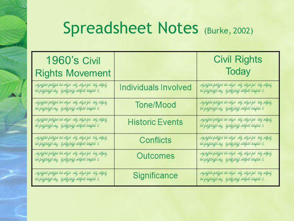Spreadsheet Notes (Burke, 2002) 1960s Civil Rights Movement Civil Rights Today ;djdjfld fdljfd ld dljd dlj dljd fd ldj dlfslj ld fdjfldjfl dsj ljdlfjl