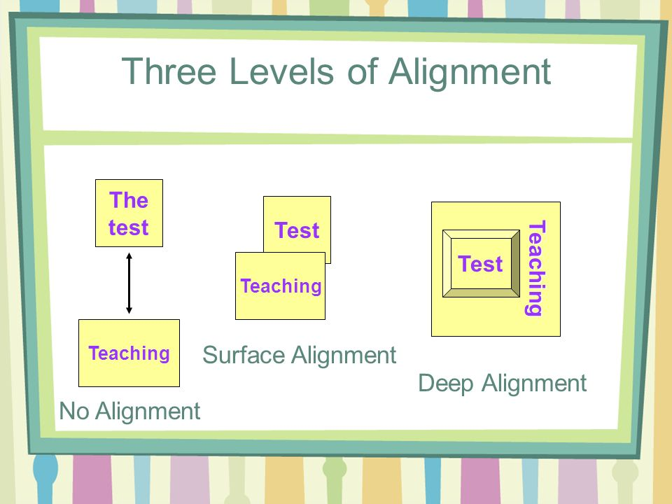 Three Levels of Alignment The test Teaching Test Teaching Test Teaching No Alignment Surface Alignment Deep Alignment