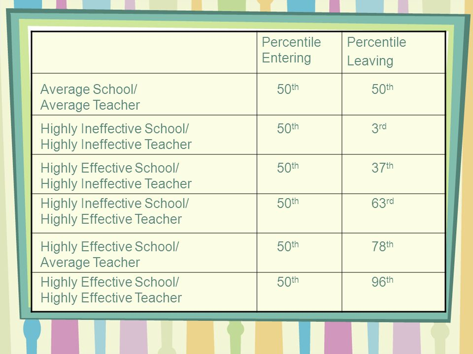 Percentile Entering Percentile Leaving Highly Ineffective School/50 th 3 rd Highly Ineffective Teacher Average School/50 th 50 th Average Teacher High