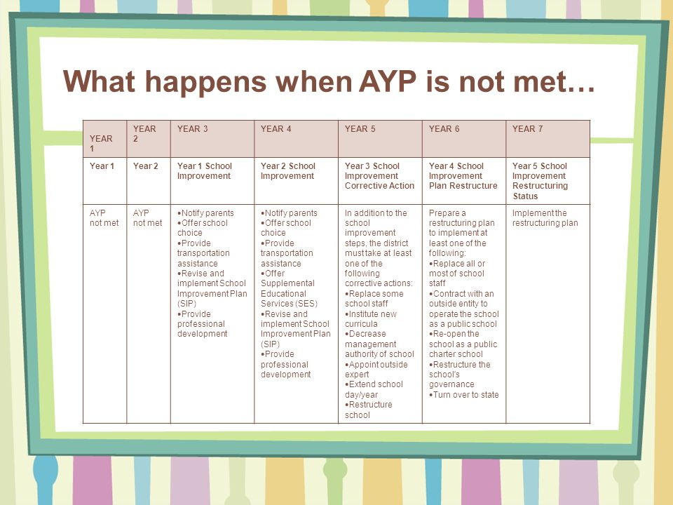 What happens when AYP is not met… YEAR 1 YEAR 2 YEAR 3YEAR 4YEAR 5YEAR 6YEAR 7 Year 1Year 2Year 1 School Improvement Year 2 School Improvement Year 3 School Improvement Corrective Action Year 4 School Improvement Plan Restructure Year 5 School Improvement Restructuring Status AYP not met Notify parents Offer school choice Provide transportation assistance Revise and implement School Improvement Plan (SIP) Provide professional development Notify parents Offer school choice Provide transportation assistance Offer Supplemental Educational Services (SES) Revise and implement School Improvement Plan (SIP) Provide professional development In addition to the school improvement steps, the district must take at least one of the following corrective actions: Replace some school staff Institute new curricula Decrease management authority of school Appoint outside expert Extend school day/year Restructure school Prepare a restructuring plan to implement at least one of the following: Replace all or most of school staff Contract with an outside entity to operate the school as a public school Re-open the school as a public charter school Restructure the school s governance Turn over to state Implement the restructuring plan