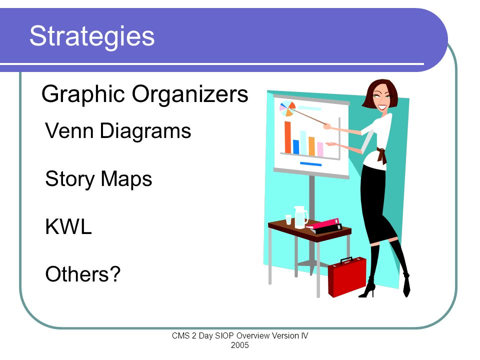 CMS 2 Day SIOP Overview Version IV 2005 Venn Diagrams Story Maps KWL Others? Strategies Graphic Organizers