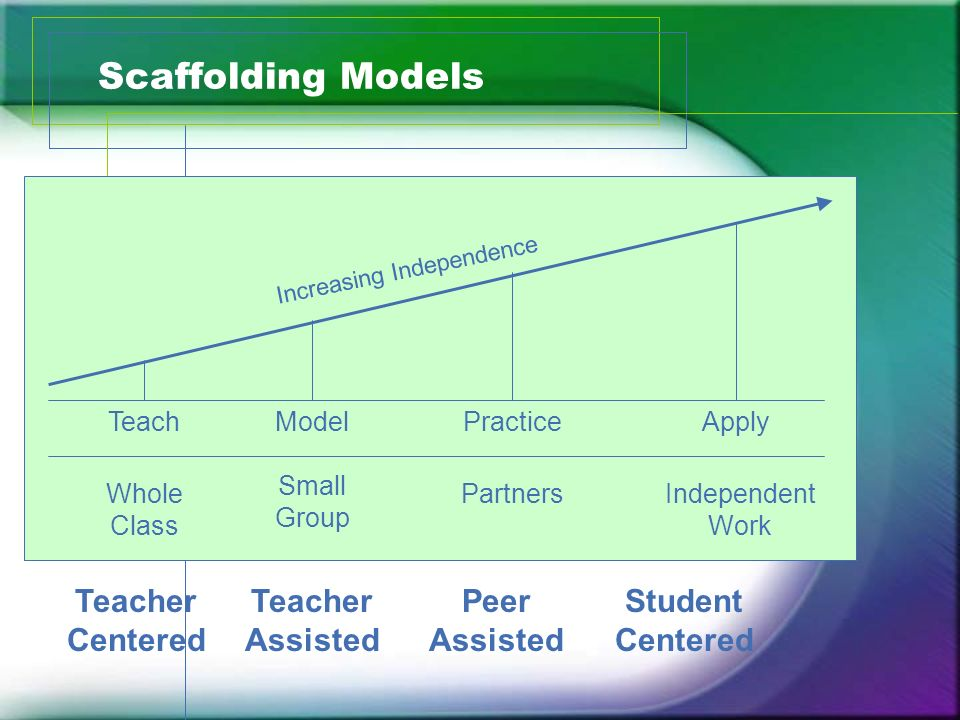 Scaffolding Models Increasing Independence TeachModelPracticeApply Whole Class Small Group PartnersIndependent Work Teacher Centered Teacher Assisted