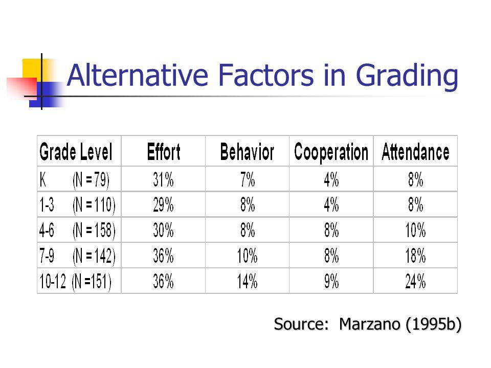 Alternative Factors in Grading Source: Marzano (1995b)