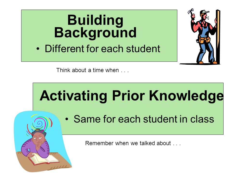 Building Background Different for each student Activating Prior Knowledge Same for each student in class Think about a time when... Remember when we t