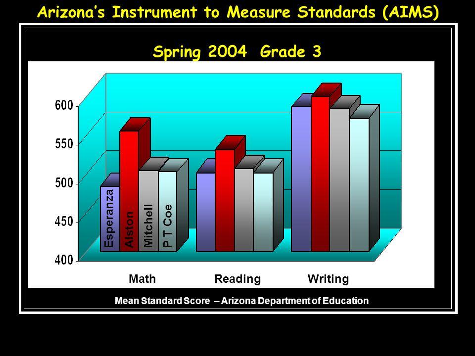 Arizonas Instrument to Measure Standards (AIMS) Spring 2004 Grade 3 EsperanzaAlstonMitchellP T Coe MathReadingWriting Mean Standard Score – Arizona De