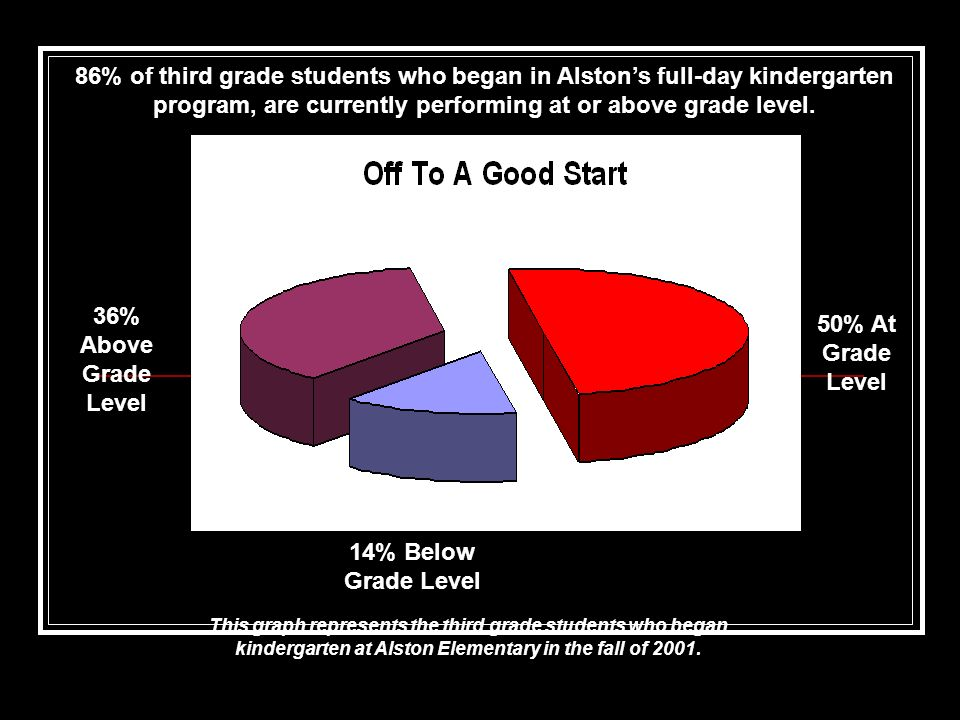 36% Above Grade Level 14% Below Grade Level 50% At Grade Level This graph represents the third grade students who began kindergarten at Alston Element