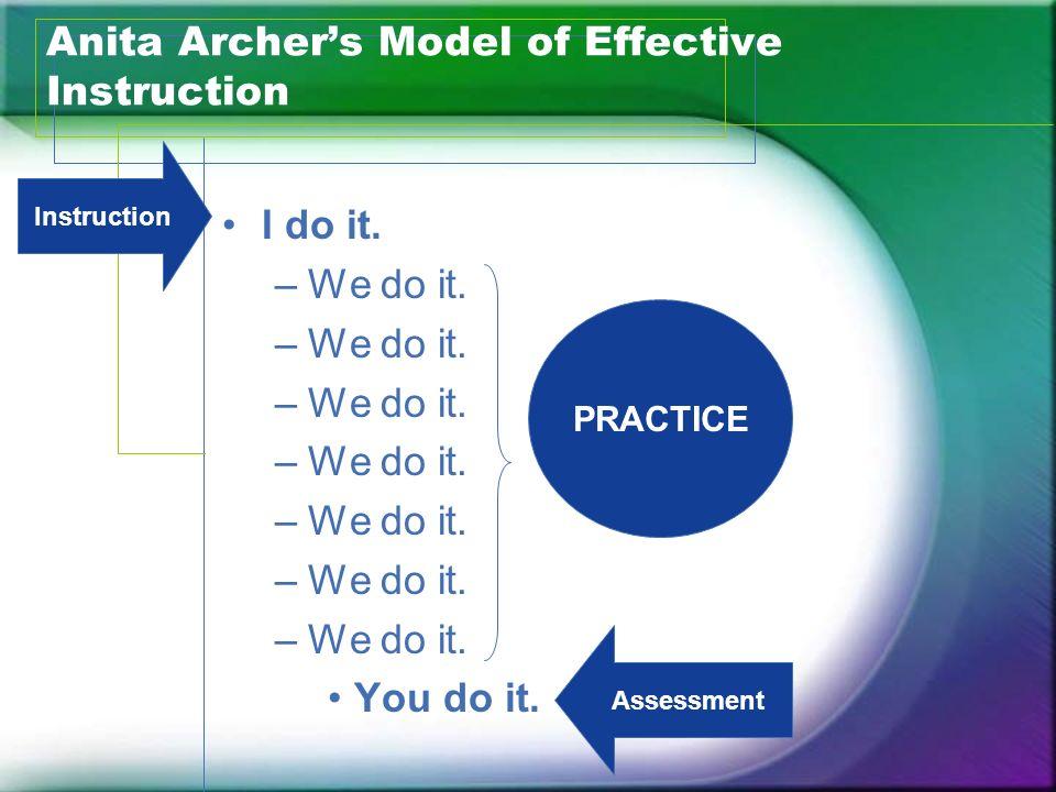 Anita Archers Model of Effective Instruction I do it. –We do it. You do it. Instruction Assessment PRACTICE