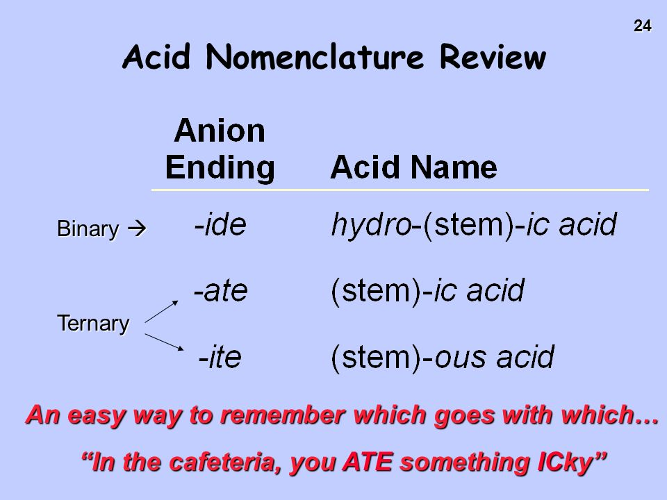 24 Acid Nomenclature Review Binary Binary Ternary An easy way to remember which goes with which… In the cafeteria, you ATE something ICky