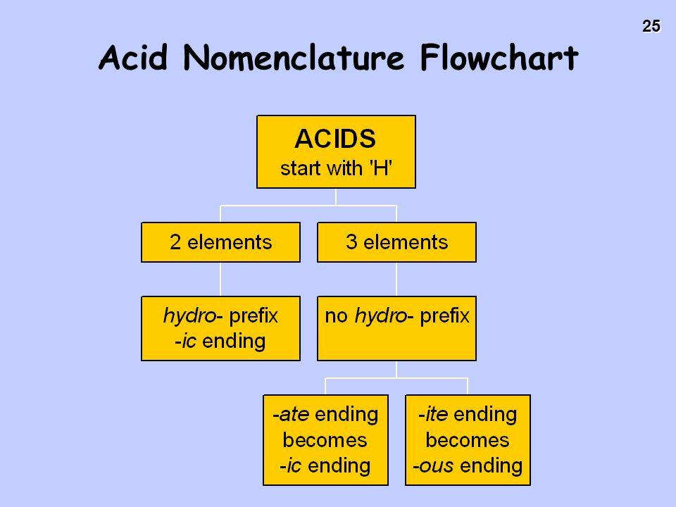 25 Acid Nomenclature Flowchart