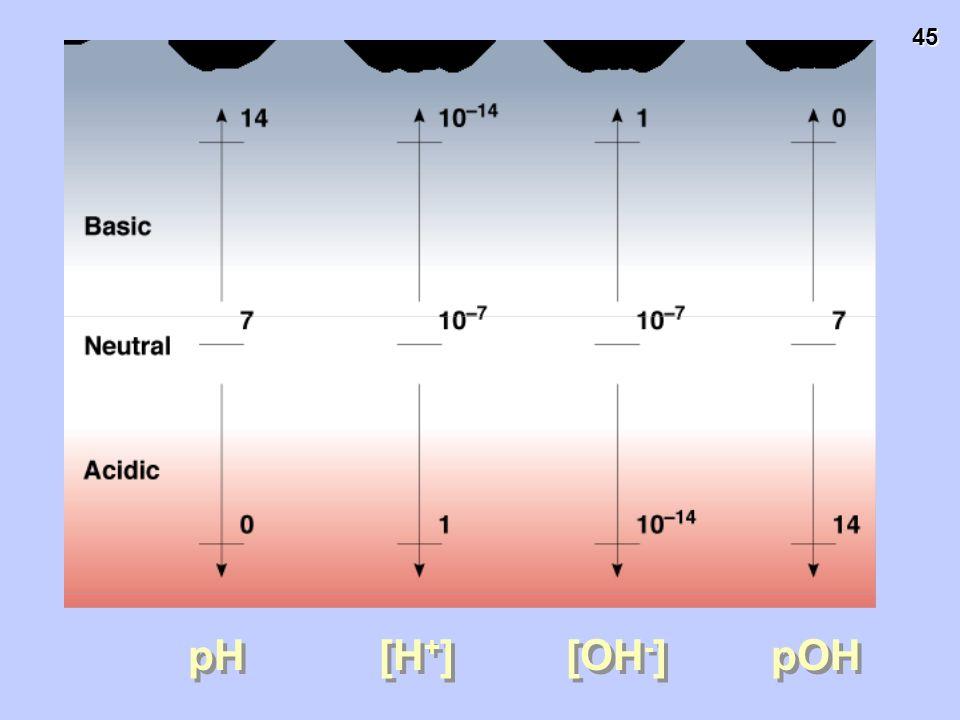 45 pH [H + ] [OH - ] pOH